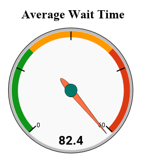 Average phone call wait time stats