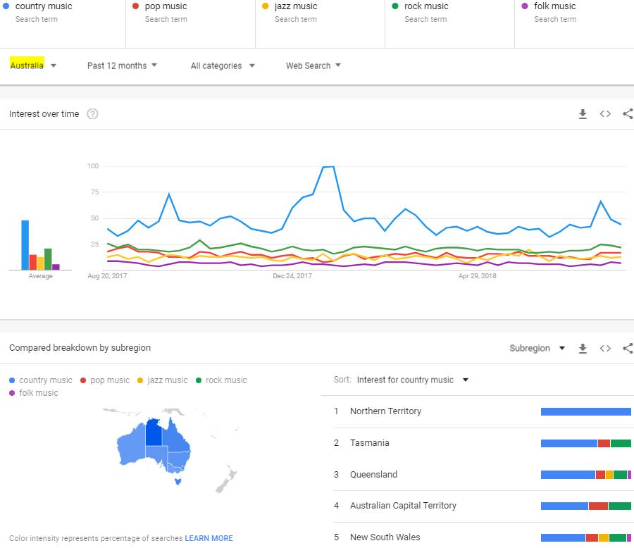 Popular music genre Australia
